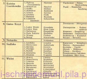 Wykaz miast, gmin i gromad powiatu pilskiego - 1946 rok w: Piła Mówi, 29 września 1946, rok 1, nr 4 (5), str. 4.